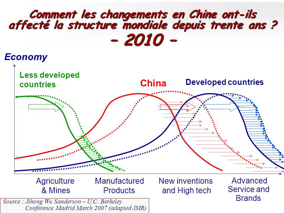 Advanced Service and Brands Agriculture & Mines Manufactured Products New inventions and High tech % Economy Less developed countries China Developed