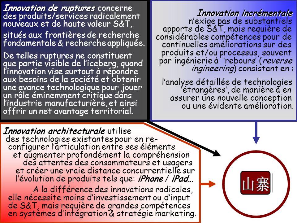 Innovation architecturale Innovation architecturale utilise des technologies existantes pour en re- configurer larticulation entre ses éléments et aug