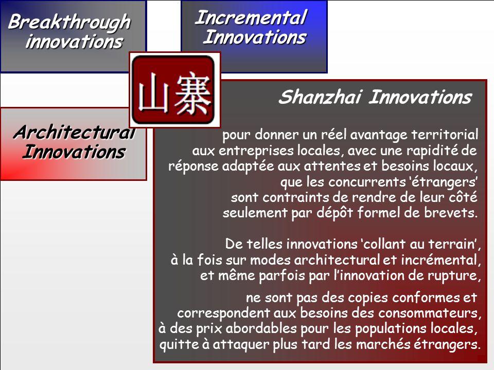 ArchitecturalInnovations IncrementalInnovations Breakthroughinnovations Shanzhai Innovations pour donner un réel avantage territorial aux entreprises