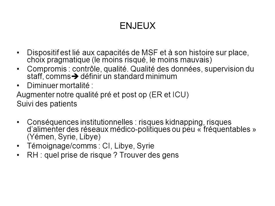 ENJEUX Dispositif est lié aux capacités de MSF et à son histoire sur place, choix pragmatique (le moins risqué, le moins mauvais) Compromis : contrôle, qualité.