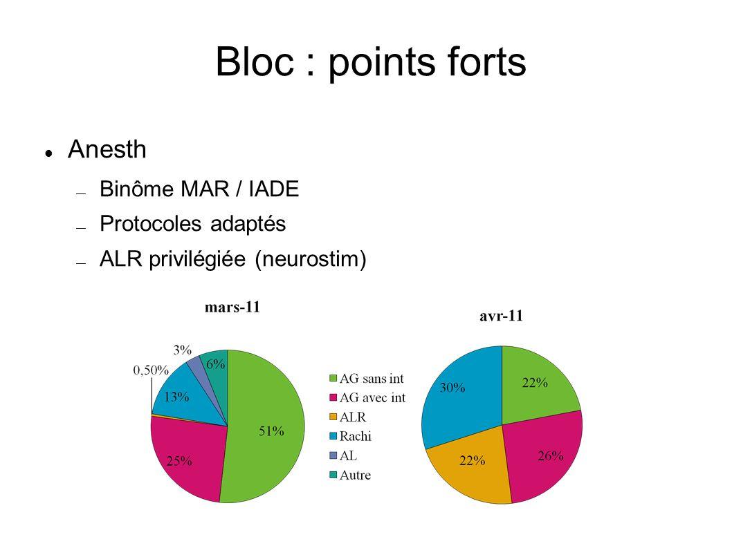 Bloc : points forts Anesth Binôme MAR / IADE Protocoles adaptés ALR privilégiée (neurostim)
