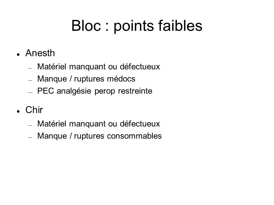 Bloc : points faibles Anesth Matériel manquant ou défectueux Manque / ruptures médocs PEC analgésie perop restreinte Chir Matériel manquant ou défectu