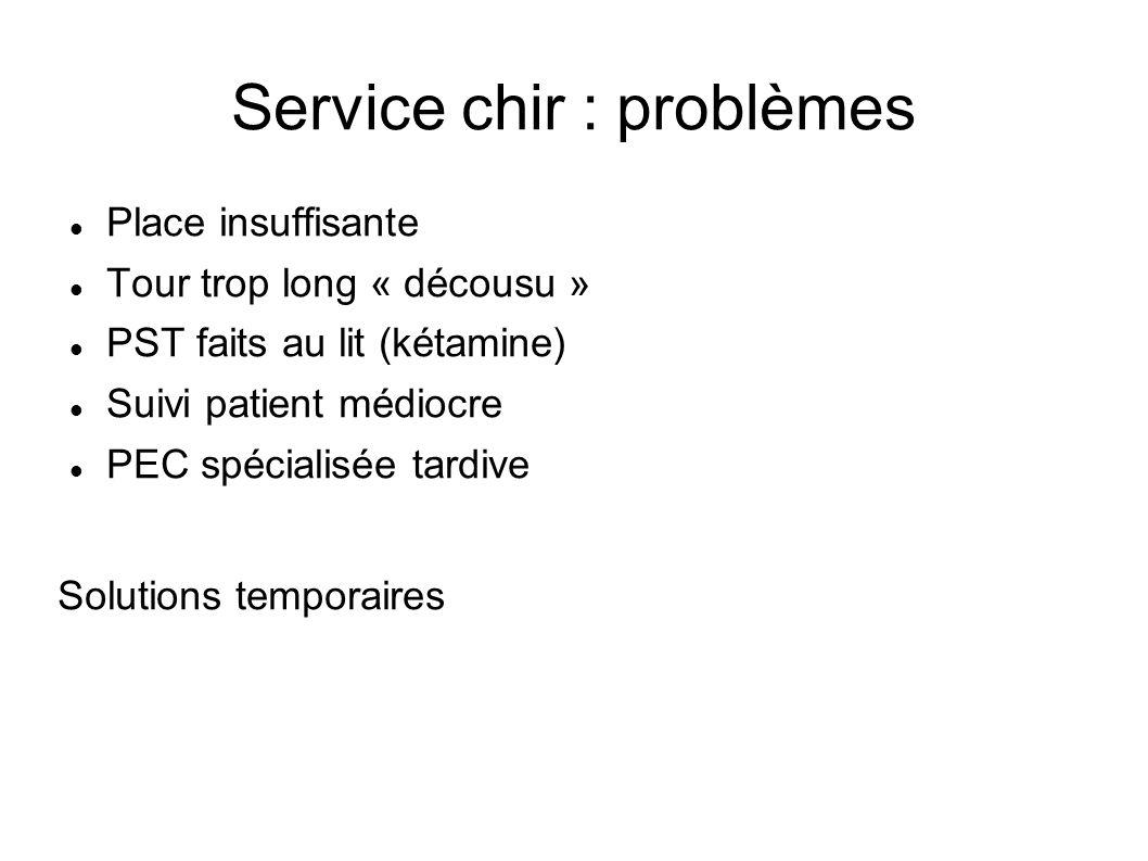 Service chir : problèmes Place insuffisante Tour trop long « décousu » PST faits au lit (kétamine) Suivi patient médiocre PEC spécialisée tardive Solu