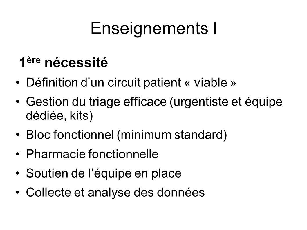 Enseignements I 1 ère nécessité Définition dun circuit patient « viable » Gestion du triage efficace (urgentiste et équipe dédiée, kits) Bloc fonction