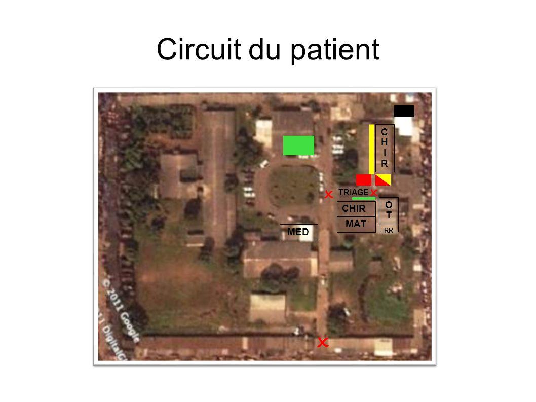 Circuit du patient MAT CHIRCHIR OTOT CHIR RR MED TRIAGE