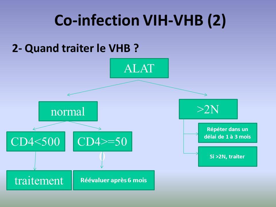 ALAT normal >2N Répéter dans un délai de 1 à 3 mois Si >2N, traiter CD4<500 Réévaluer après 6 mois CD4>=50 0 traitement Co-infection VIH-VHB (2) 2- Qu