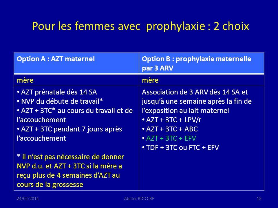 Pour les femmes avec prophylaxie : 2 choix Option A : AZT maternelOption B : prophylaxie maternelle par 3 ARV mère AZT prénatale dès 14 SA NVP du débute de travail* AZT + 3TC* au cours du travail et de laccouchement AZT + 3TC pendant 7 jours après laccouchement * il nest pas nécessaire de donner NVP d.u.