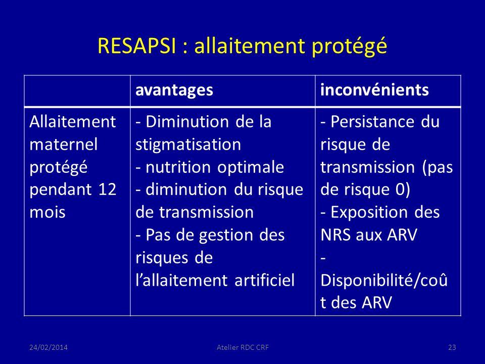 RESAPSI : allaitement protégé avantagesinconvénients Allaitement maternel protégé pendant 12 mois - Diminution de la stigmatisation - nutrition optimale - diminution du risque de transmission - Pas de gestion des risques de lallaitement artificiel - Persistance du risque de transmission (pas de risque 0) - Exposition des NRS aux ARV - Disponibilité/coû t des ARV 24/02/2014Atelier RDC CRF23