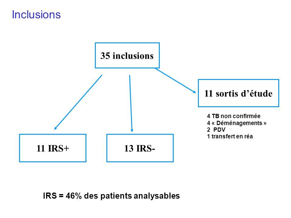 VIH+ <200CD4 naïfs Indication à HAART Tuberculose Patients T BK M 0ART M 1ART M3M3 M6M6 M 12 BK Confirmation dinclusion IRS+ T IRS T IRS +20j IRS- BK+ IRS IRS: Fièvre, syndrome inflammatoire biologique Majoration de symptomatologie initiale Nouvelles manifestations évocatrices Pas autre cause: rechute ou résistance de tuberculose Granulome à cultures négatives Réponse sous HAART: ΔCV -1 log ØIRS PARADOX-TB ANRS-EP21 A Bourgarit