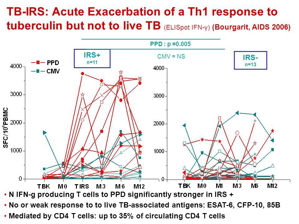 IRS+IRS- p n1113 M/F6/59/4 NS Age38 (30-56)37 (26-63) NS Tuberculose pulmonaire2/114/13 NS disséminée9/119/13 NS BAAR+3/84/13 NS Infection VIHCD4 (/mm 3 )26 (6-145)54 (15-267) NS CV (Log)6 (4.8-6.5)5.2 (4.3-8) NS M 0HAART Délai /T BK (j)36 (7-77)50 (14-111) NS IRSDélai / M 0 (j)23 (7-85) CD4 108 (59-430)163 (9-580)(M 1 ) NS CD4 /M 0 (/mm 3 ) +54 (-1;+393)+77 (-50;+250) NS M 3 CD4 117 (58-399)132 (49-410) NS CD4 /M 0 (/mm 3 ) +86 (-74;+367)+73 (-88;+354) NS CV <200 7/108/11 NS Caractéristiques cliniques