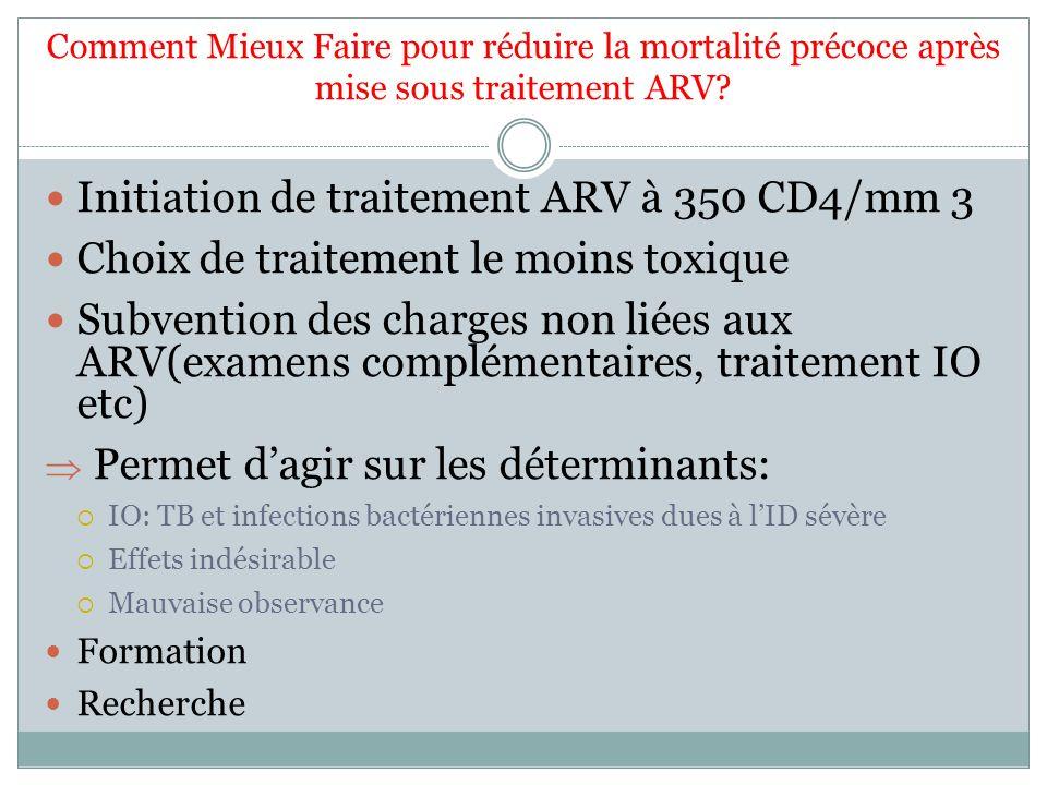 Comment Mieux Faire pour réduire la mortalité précoce après mise sous traitement ARV? Initiation de traitement ARV à 350 CD4/mm 3 Choix de traitement
