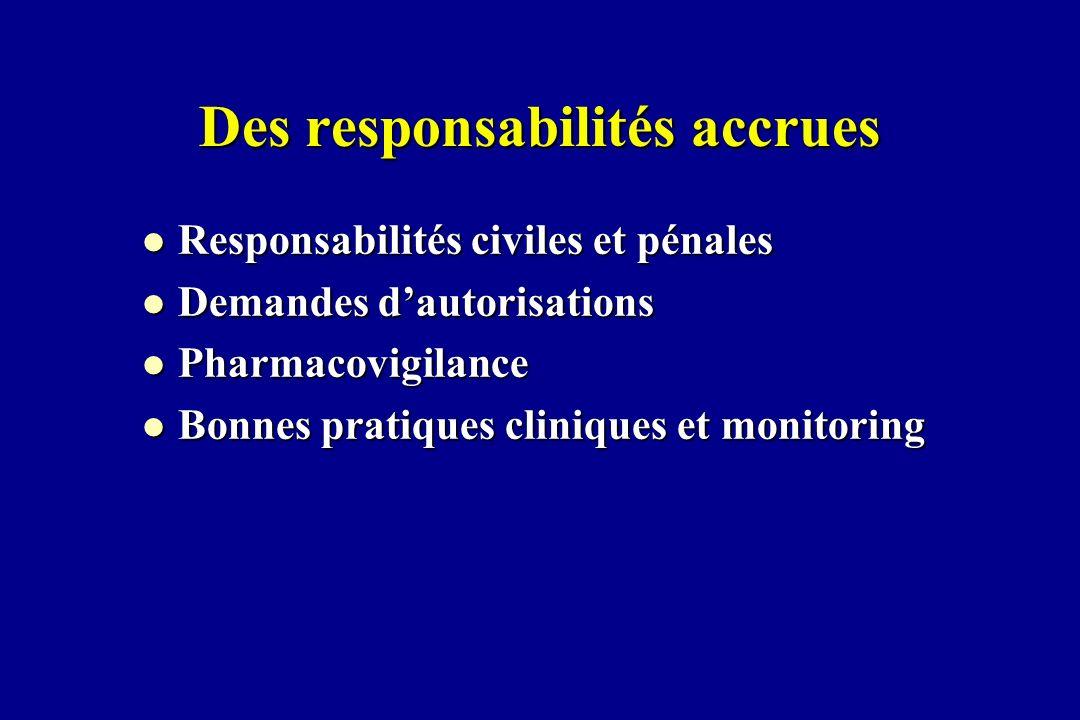 Des responsabilités accrues l Responsabilités civiles et pénales l Demandes dautorisations l Pharmacovigilance l Bonnes pratiques cliniques et monitor
