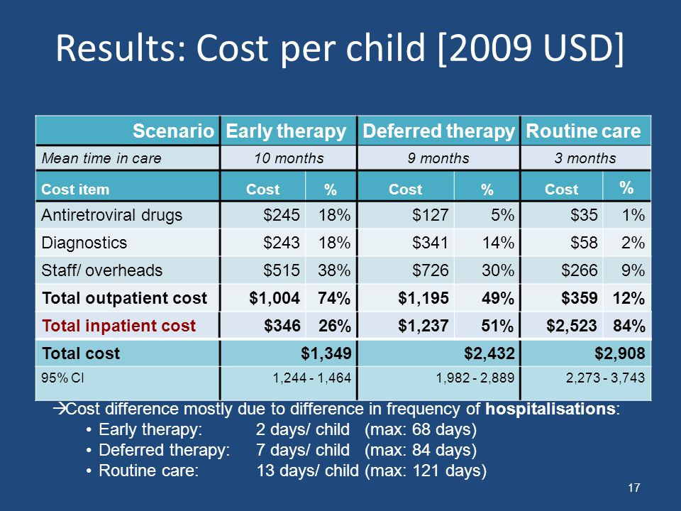 Results: Cost per child [2009 USD] ScenarioEarly therapyDeferred therapyRoutine care Mean time in care10 months9 months3 months Cost itemCost% % % Antiretroviral drugs$24518%$1275%$351% Diagnostics$24318%$34114%$582% Staff/ overheads$51538%$72630%$2669% Total outpatient cost$1,00474%$1,19549%$35912% Total inpatient cost$34626%$1,23751%$2,52384% Total cost$1,349$2,432$2,908 95% CI1,244 - 1,4641,982 - 2,8892,273 - 3,743 17 Cost difference mostly due to difference in frequency of hospitalisations: Early therapy: 2 days/ child (max: 68 days) Deferred therapy: 7 days/ child (max: 84 days) Routine care: 13 days/ child (max: 121 days) Total inpatient cost$34626%$1,23751%$2,52384%