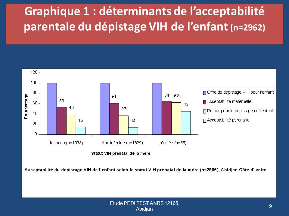 Définition clinique, immunologique et virologique de léchec thérapeutique dun traitement de 1 ère ligne Échec CliniqueSurvenue dun événement clinique de stade OMS 4 (sauf IRIS et exceptions) Échec Immuno (CD4) Retour des CD4 à leur niveau de départ (ou moins) ou Chute de 50 % par rapport au pic ou Persistance des CD4 < 100 Échec Virologique Charge Virale > 1000 copies/ml Lorsque la CV est supérieure à 1000 copies, faire un renforcement de lobservance et contrôle de la charge virale un mois plus tard.