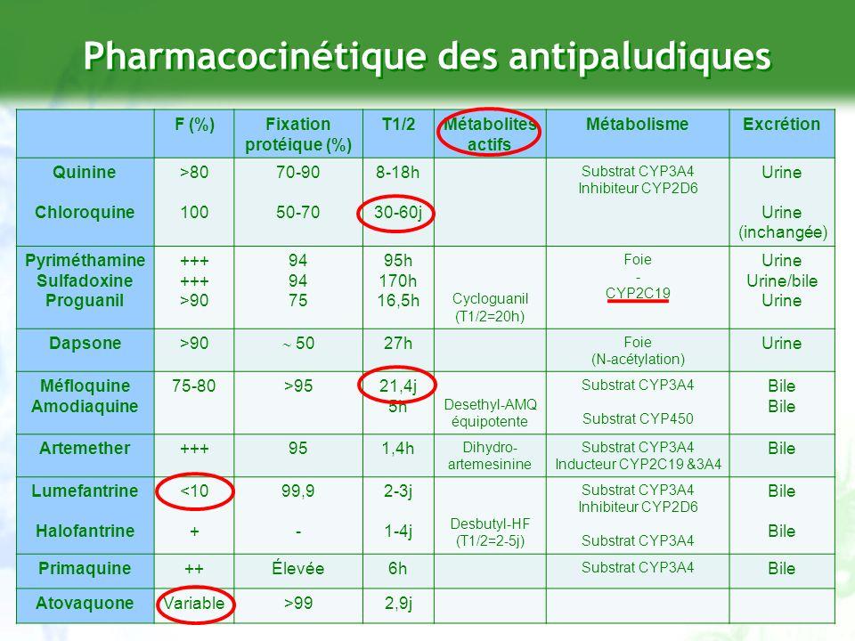 Difficultés méthodologiques Quel schéma détude PK (ou PK-PD) chez les patients co- infectés .
