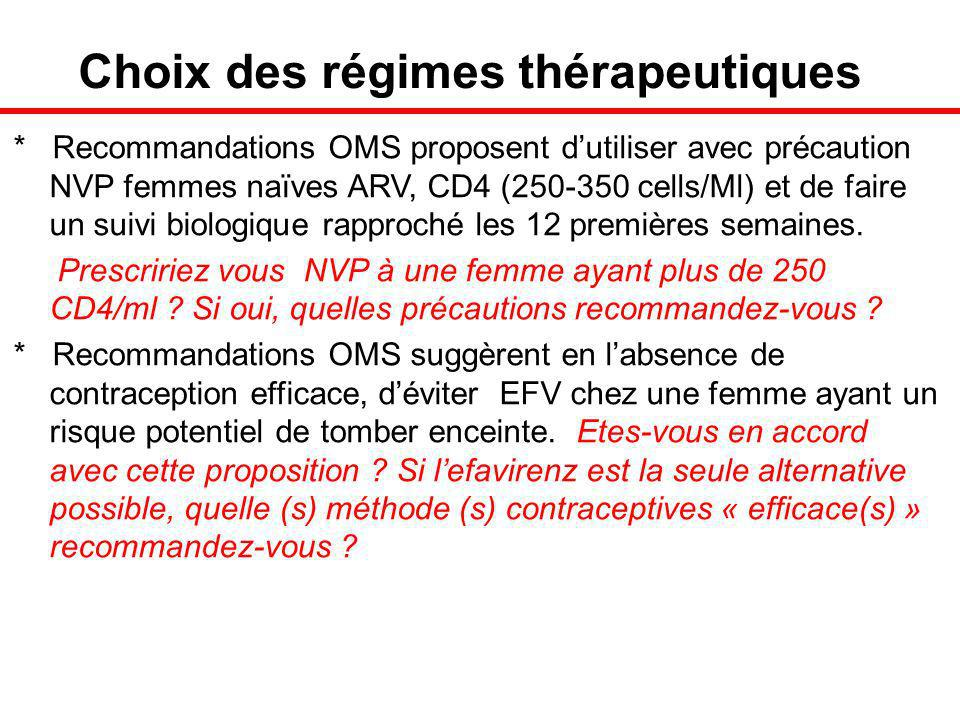 Choix des régimes thérapeutiques * Recommandations OMS proposent dutiliser avec précaution NVP femmes naïves ARV, CD4 (250-350 cells/Ml) et de faire un suivi biologique rapproché les 12 premières semaines.