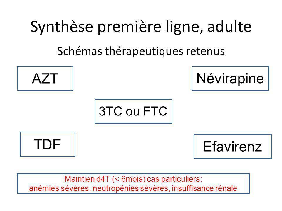 Synthèse première ligne, adulte Schémas thérapeutiques retenus AZT TDF 3TC ou FTC Névirapine Efavirenz Maintien d4T (< 6mois) cas particuliers: anémies sévères, neutropénies sévères, insuffisance rénale