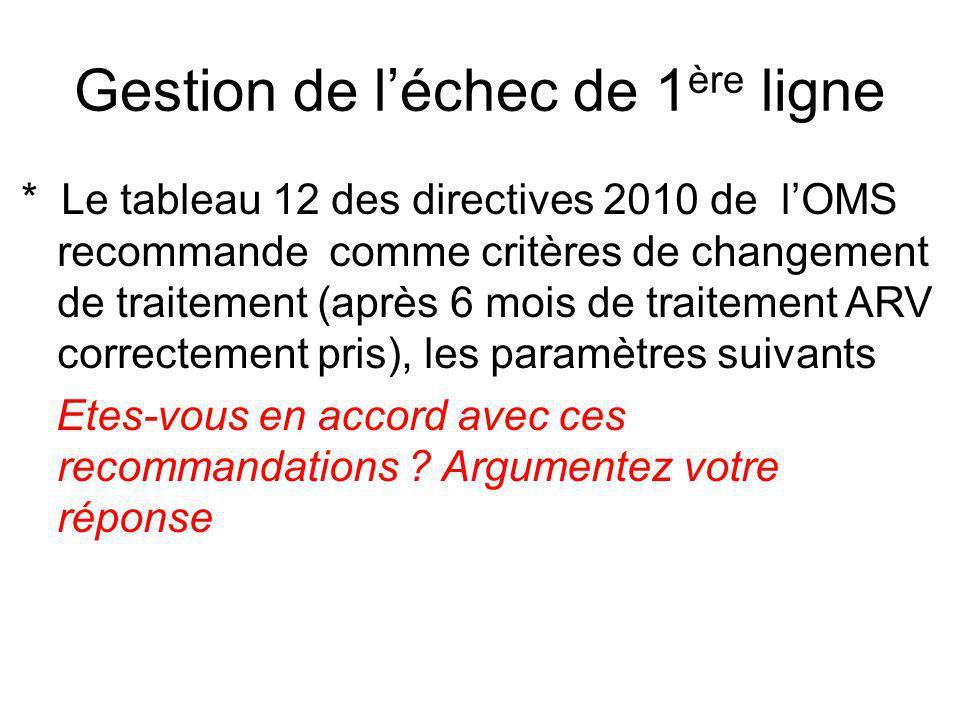 Gestion de léchec de 1 ère ligne * Le tableau 12 des directives 2010 de lOMS recommande comme critères de changement de traitement (après 6 mois de traitement ARV correctement pris), les paramètres suivants Etes-vous en accord avec ces recommandations .