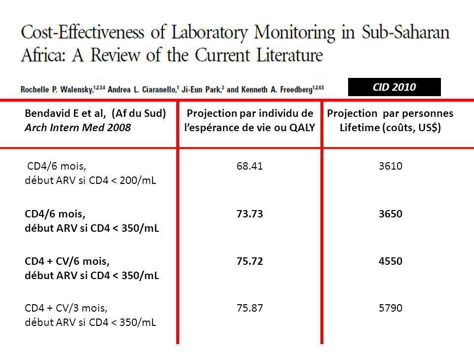 Bendavid E et al, (Af du Sud) Arch Intern Med 2008 Projection par individu de lespérance de vie ou QALY Projection par personnes Lifetime (coûts, US$) CD4/6 mois, début ARV si CD4 < 200/mL 68.413610 CD4/6 mois, début ARV si CD4 < 350/mL 73.733650 CD4 + CV/6 mois, début ARV si CD4 < 350/mL 75.724550 CD4 + CV/3 mois, début ARV si CD4 < 350/mL 75.875790 CID 2010
