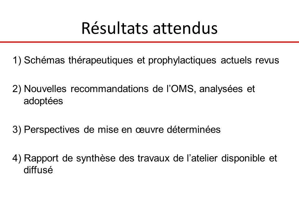 Déroulement pratique de latelier * Durée 2 jours ½ * 70 participants: 29 pays, 26 africains + Belgique, France, Suisse * Exposés de clarification (n=12) * Travaux de groupes dirigés par des facilitateurs: - Groupe 1: stratégies thérapeutiques HIV-1; - Groupe 2: cas particuliers HIV-2, HIV-D, VIH/TB, VIH/HVB, femmes enceintes, effets secondaires, prophylaxie post exposition (PEP) - Groupe 3: pédiatrie et PTME (PMTCT) - Questions transversale subsidiaires: prophylaxie pré-exposition (PrEP), rétention, mise en œuvre des recommandations 2010 -Documentation disponible pour travaux de groupe * Restitution des travaux de groupe en plénière à J3