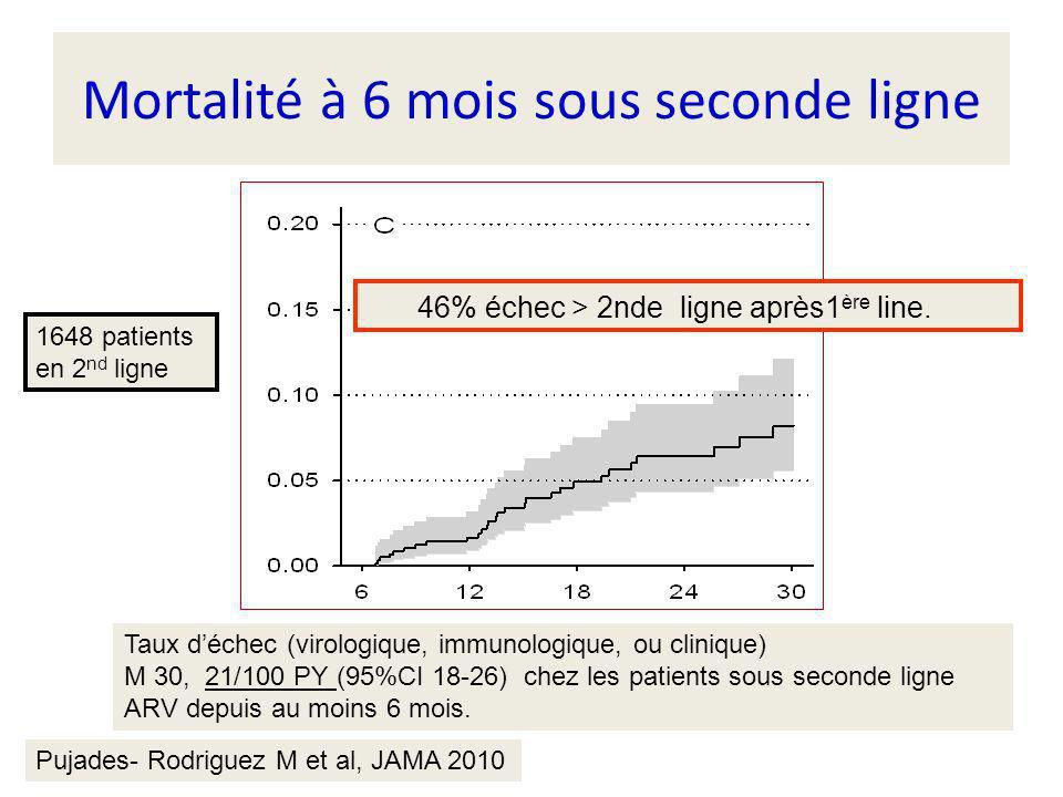 Mortalité à 6 mois sous seconde ligne Pujades- Rodriguez M et al, JAMA 2010 Taux déchec (virologique, immunologique, ou clinique) M 30, 21/100 PY (95%CI 18-26) chez les patients sous seconde ligne ARV depuis au moins 6 mois.