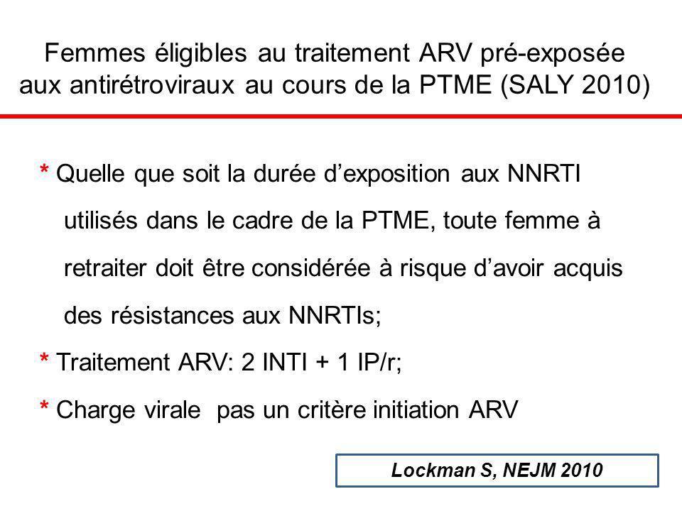 * Quelle que soit la durée dexposition aux NNRTI utilisés dans le cadre de la PTME, toute femme à retraiter doit être considérée à risque davoir acquis des résistances aux NNRTIs; * Traitement ARV: 2 INTI + 1 IP/r; * Charge virale pas un critère initiation ARV Femmes éligibles au traitement ARV pré-exposée aux antirétroviraux au cours de la PTME (SALY 2010) Lockman S, NEJM 2010