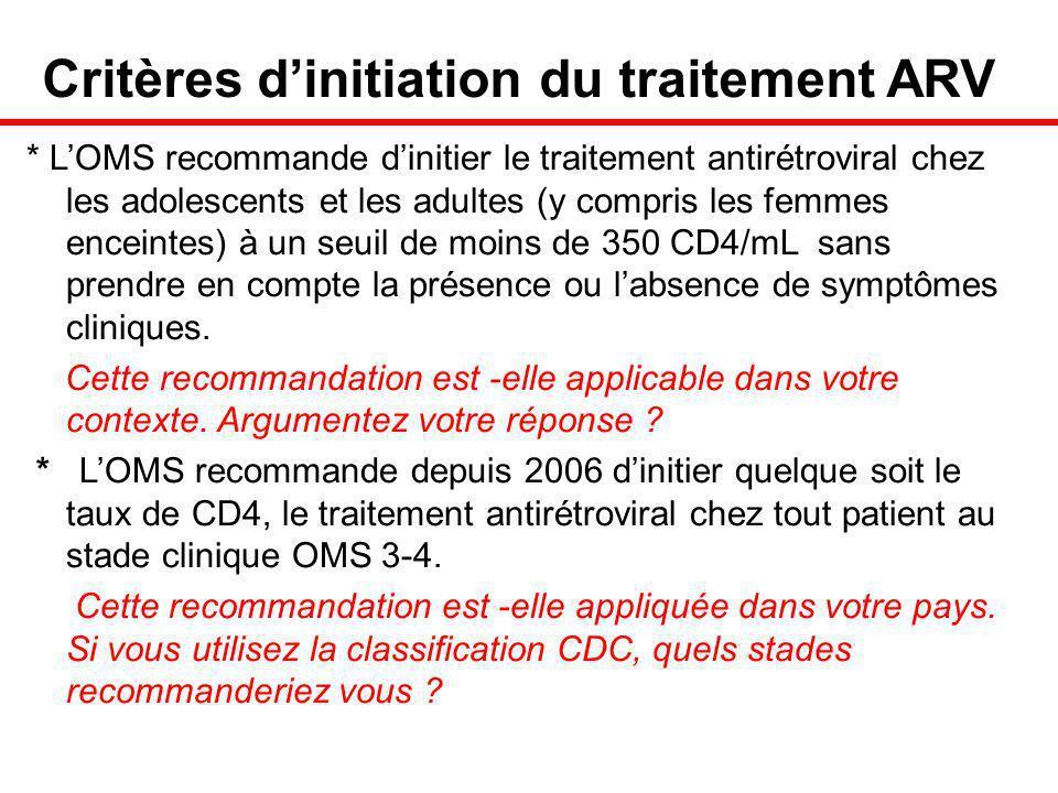Critères dinitiation du traitement ARV * LOMS recommande dinitier le traitement antirétroviral chez les adolescents et les adultes (y compris les femmes enceintes) à un seuil de moins de 350 CD4/mL sans prendre en compte la présence ou labsence de symptômes cliniques.