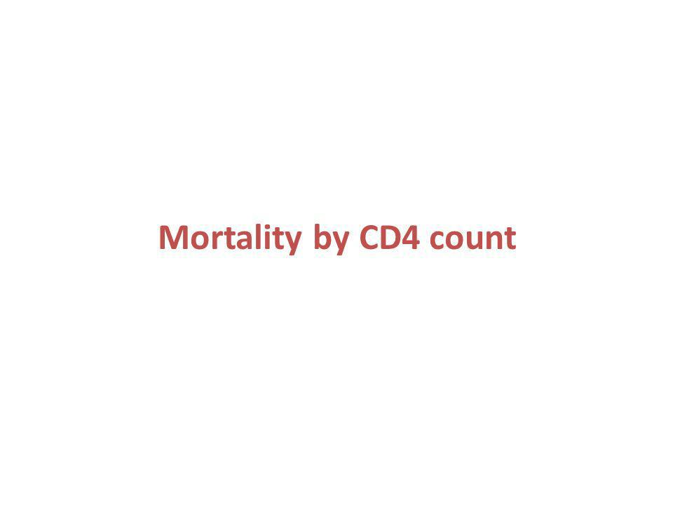 Mortality by CD4 count