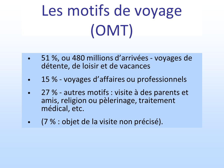 Les motifs de voyage (OMT) 51 %, ou 480 millions darrivées - voyages de détente, de loisir et de vacances 15 % - voyages daffaires ou professionnels 27 % - autres motifs : visite à des parents et amis, religion ou pèlerinage, traitement médical, etc.