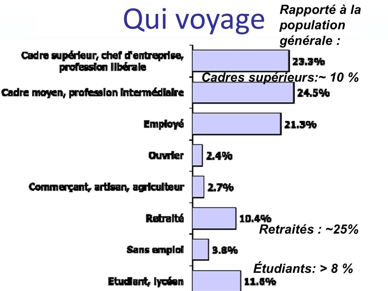 Qui voyage Cadres supérieurs:~ 10 % Retraités : ~25% Étudiants: > 8 % Rapporté à la population générale :
