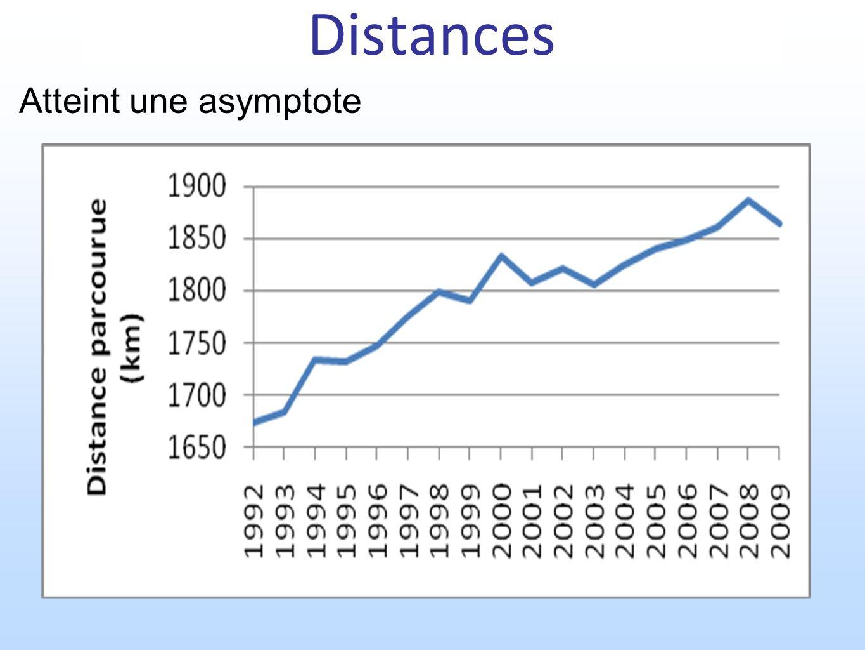 Distances Atteint une asymptote
