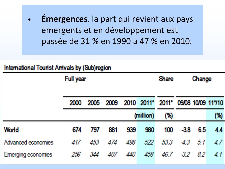 Émergences. la part qui revient aux pays émergents et en développement est passée de 31 % en 1990 à 47 % en 2010.