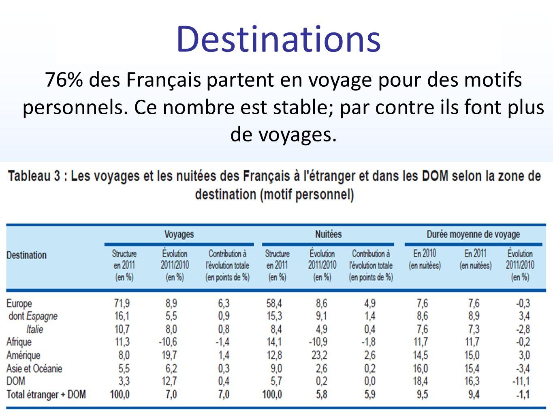 76% des Français partent en voyage pour des motifs personnels. Ce nombre est stable; par contre ils font plus de voyages.