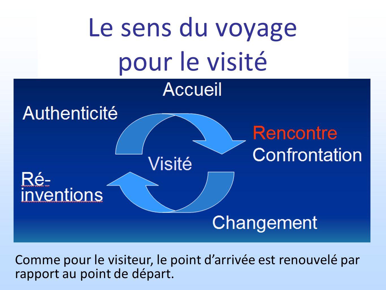 Le sens du voyage pour le visité Comme pour le visiteur, le point darrivée est renouvelé par rapport au point de départ.
