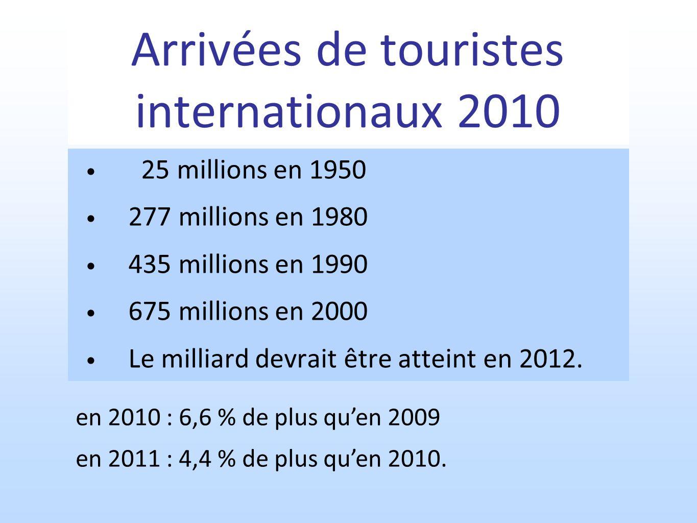 Arrivées de touristes internationaux 2010 25 millions en 1950 277 millions en 1980 435 millions en 1990 675 millions en 2000 Le milliard devrait être atteint en 2012.