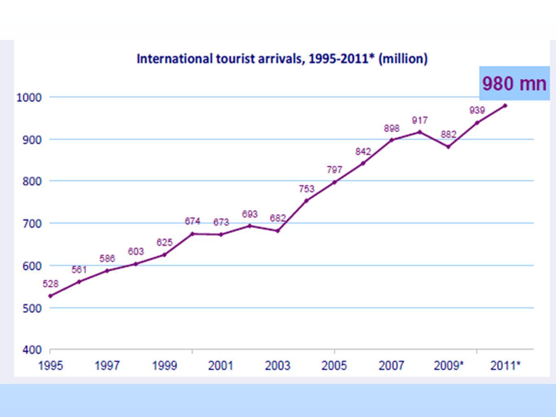 Voyageurs daffaires Le voyage daffaire reste en croissance.