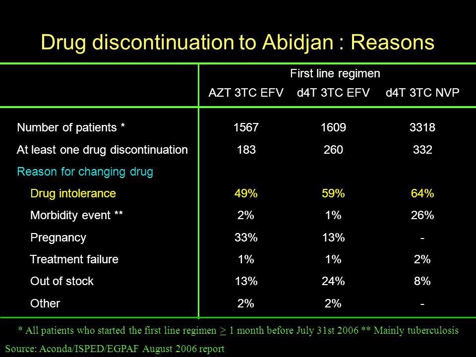 Drug discontinuation to Abidjan : Reasons Source: Aconda/ISPED/EGPAF August 2006 report First line regimen AZT 3TC EFVd4T 3TC EFVd4T 3TC NVP Number of