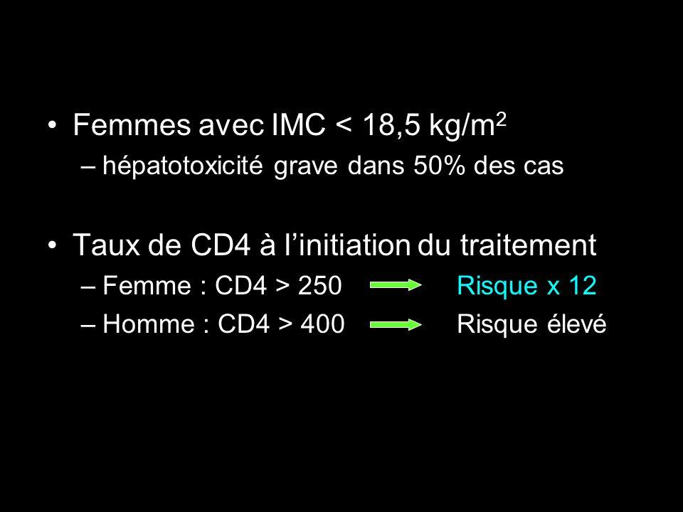 Femmes avec IMC < 18,5 kg/m 2 –hépatotoxicité grave dans 50% des cas Taux de CD4 à linitiation du traitement –Femme : CD4 > 250 Risque x 12 –Homme : C