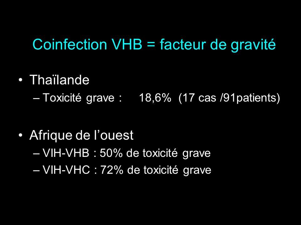 Coinfection VHB = facteur de gravité Thaïlande –Toxicité grave :18,6% (17 cas /91patients) Afrique de louest –VIH-VHB : 50% de toxicité grave –VIH-VHC
