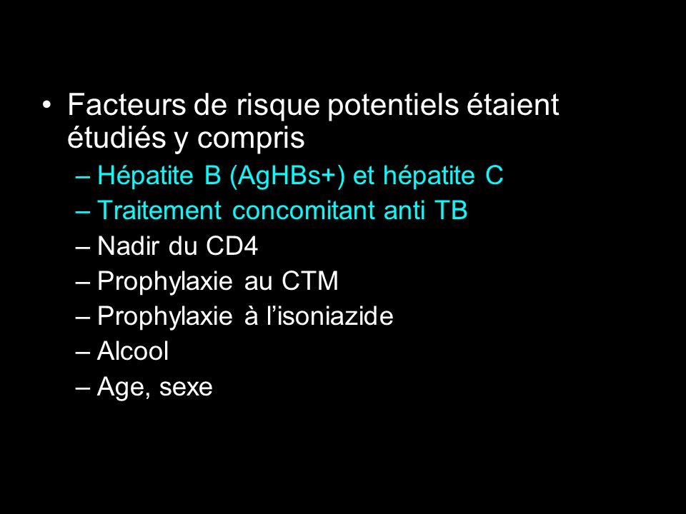 Facteurs de risque potentiels étaient étudiés y compris –Hépatite B (AgHBs+) et hépatite C –Traitement concomitant anti TB –Nadir du CD4 –Prophylaxie