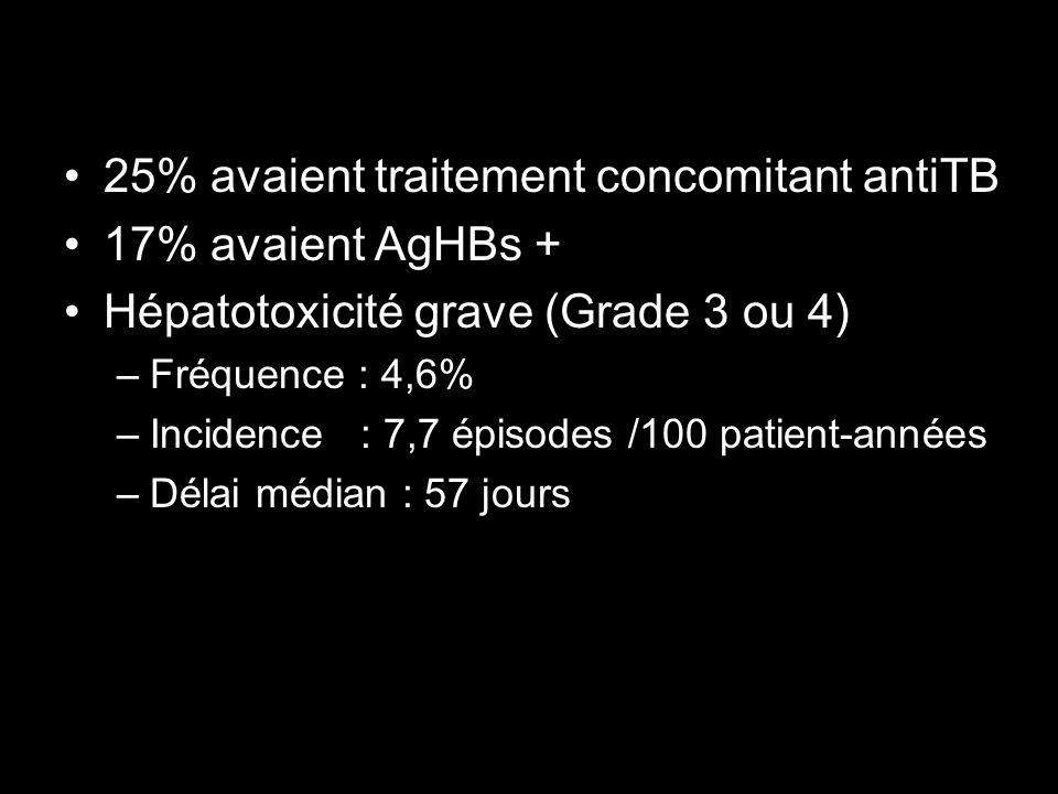 25% avaient traitement concomitant antiTB 17% avaient AgHBs + Hépatotoxicité grave (Grade 3 ou 4) –Fréquence : 4,6% –Incidence : 7,7 épisodes /100 pat