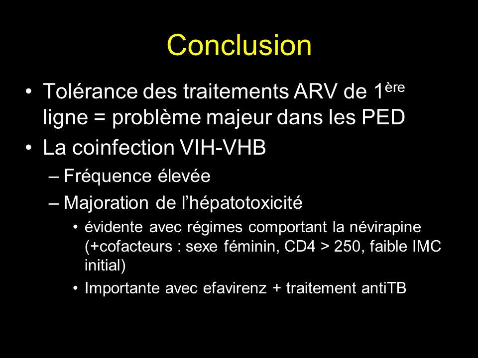 Conclusion Tolérance des traitements ARV de 1 ère ligne = problème majeur dans les PED La coinfection VIH-VHB –Fréquence élevée –Majoration de lhépato