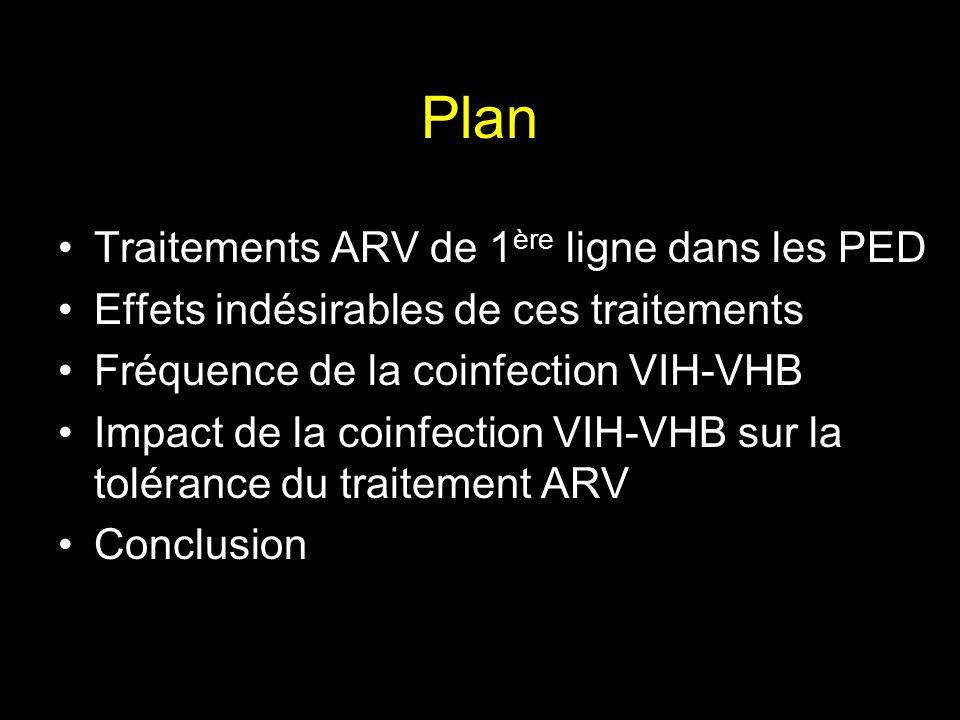 Plan Traitements ARV de 1 ère ligne dans les PED Effets indésirables de ces traitements Fréquence de la coinfection VIH-VHB Impact de la coinfection V