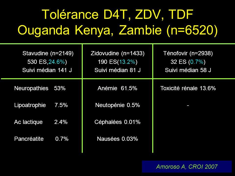 Tolérance D4T, ZDV, TDF Ouganda Kenya, Zambie (n=6520) Stavudine (n=2149) 530 ES,24.6%) Suivi médian 141 J Zidovudine (n=1433) 190 ES(13.2%) Suivi méd