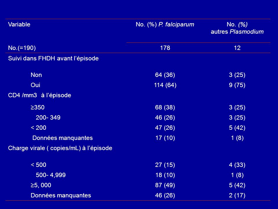 Variable No. (%) P. falciparumNo. (%) autres Plasmodium No.(=190) 17812 Suivi dans FHDH avant lépisode Non64 (36)3 (25) Oui114 (64)9 (75) CD4 /mm3 à l