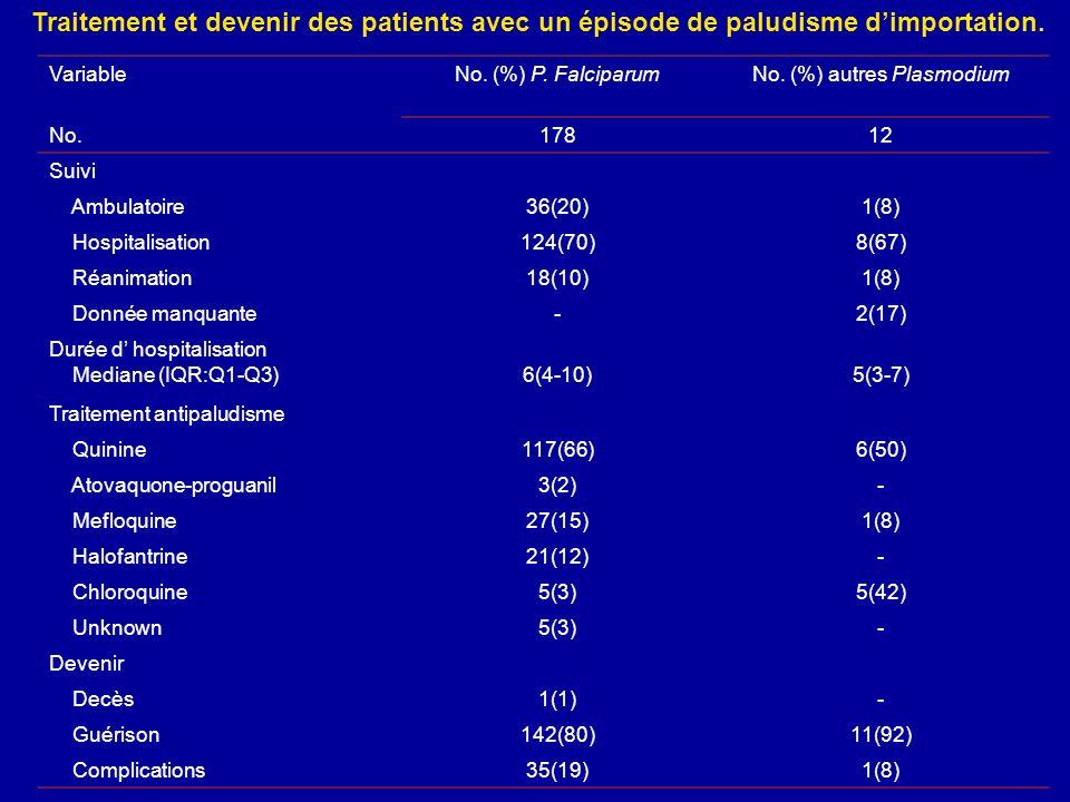 VariableNo. (%) P. FalciparumNo. (%) autres Plasmodium No.17812 Suivi Ambulatoire36(20)1(8) Hospitalisation124(70)8(67) Réanimation18(10)1(8) Donnée m