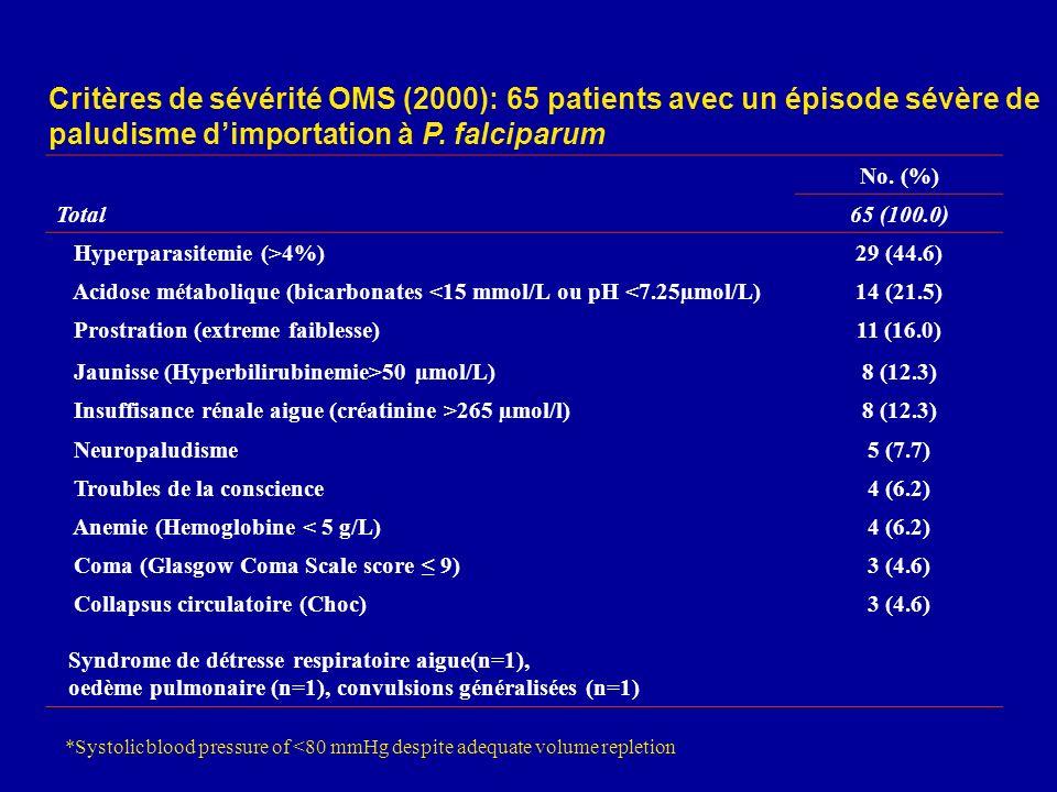 Critères de sévérité OMS (2000): 65 patients avec un épisode sévère de paludisme dimportation à P. falciparum No. (%) Total65 (100.0) Hyperparasitemie