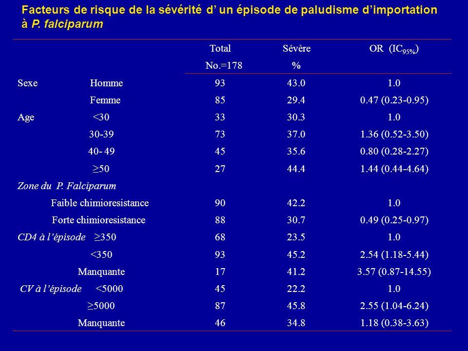 Facteurs de risque de la sévérité d un épisode de paludisme dimportation à P. falciparum TotalSévèreOR (IC 95% ) No.=178% Sexe Homme9343.01.0 Femme852
