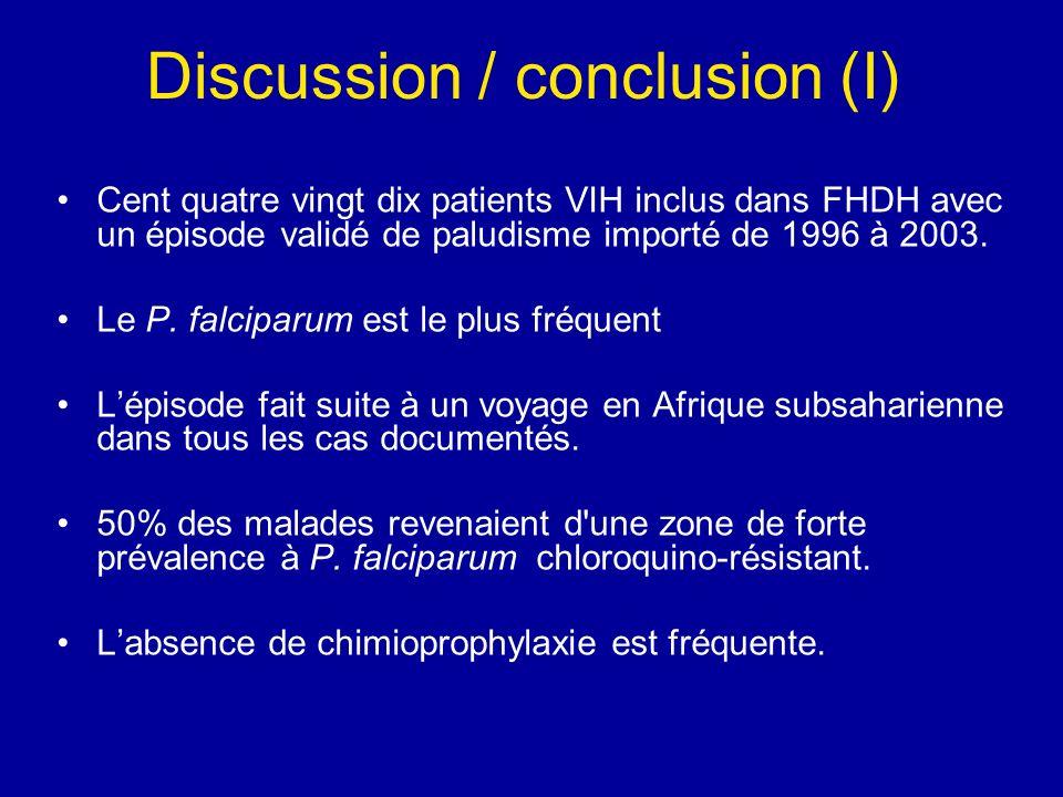 Discussion / conclusion (I) Cent quatre vingt dix patients VIH inclus dans FHDH avec un épisode validé de paludisme importé de 1996 à 2003. Le P. falc