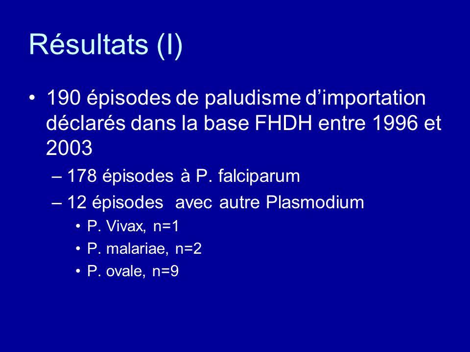 Résultats (I) 190 épisodes de paludisme dimportation déclarés dans la base FHDH entre 1996 et 2003 –178 épisodes à P. falciparum –12 épisodes avec aut
